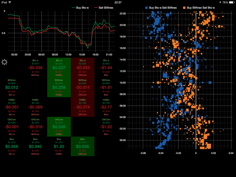 Litecoin Delta - THE App for Litecoin Arbitrage Trading